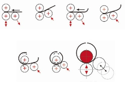 3 rolls asymetrical bending